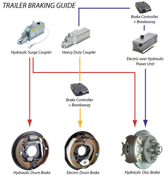 Trailer wiring diagram surge brakes wiring diagram jzgreentown trailer wiring diagram surge brakes k asfbconference2016 Images